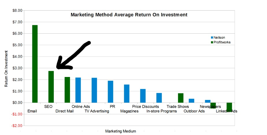 Return on investment for SEO. Topic: What is SEO?