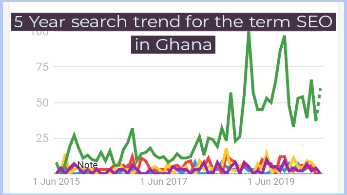 Search trend for SEO in Ghana. Topic: What is SEO?
